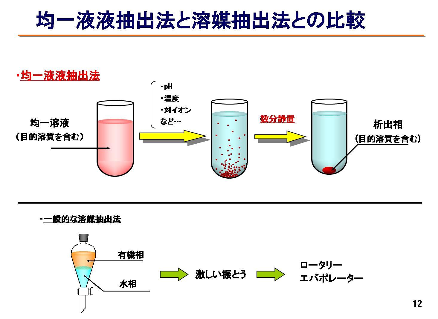 均一液益虫手法と溶媒抽出法との...