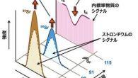 2017年1月16日付にて日本分析化学会「分析化学誌」に放射性ストロンチウム分析の自動計測システムの補正法に関する論文(報文)の掲載が認められました。 【著者/論文誌名】 古川真,松枝誠,高貝慶隆,分析化学, 印刷中. […]